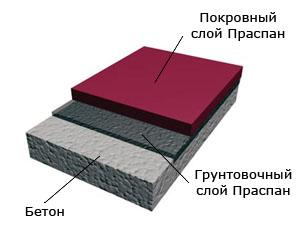 Наливные полы хардмикс жидкого натриевого стекла софтборд мягкая доска сверхтонкая жидкая теплоизоляция
