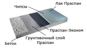 Наливные полы праспан - смета на устройство полов область применения мастика мбр-90 х